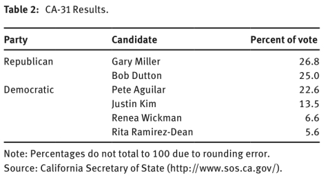 CD-31 results for 2012 June election.