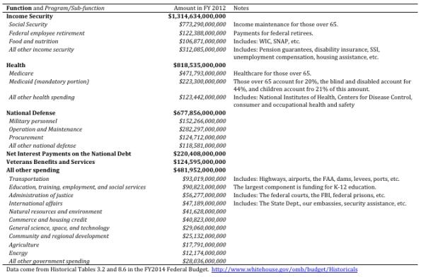 budgetnumbers