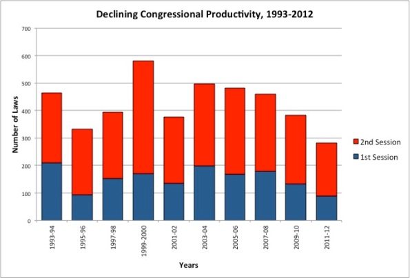 CongressionalProductivity