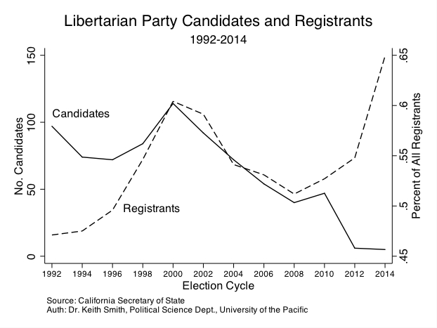 California Proposition 14 | Political Science at University