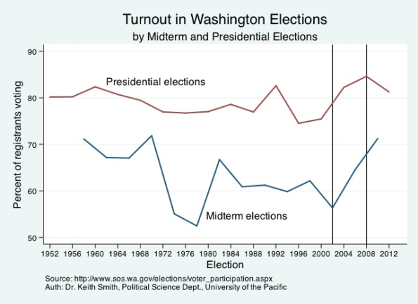 Washington State Turnout