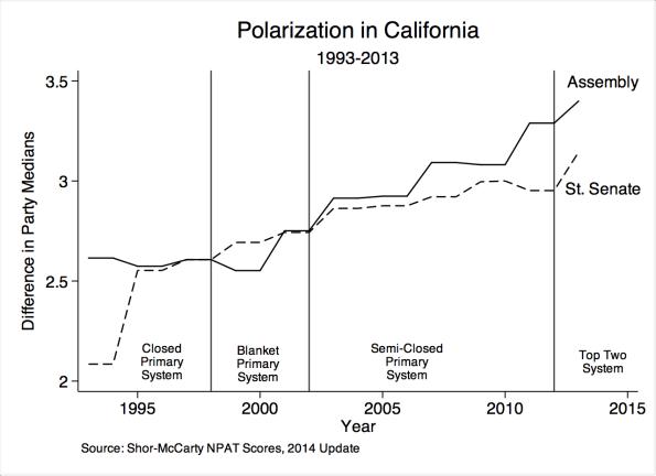 CA_Polarization